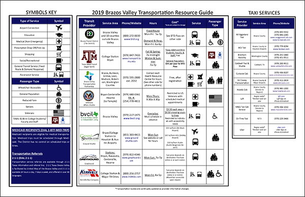 2019 Transportation Resource Guide